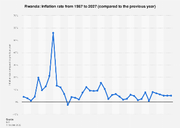 Inflation rate in Rwanda 2022