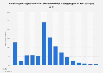 Asylbewerber in Deutschland nach Altersgruppen 2018
