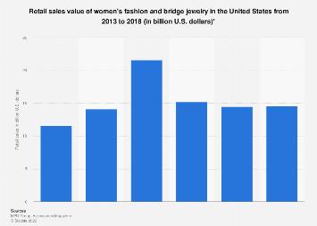 U.S. retail sales value of women's fashion and bridge jewelry 2013-2018