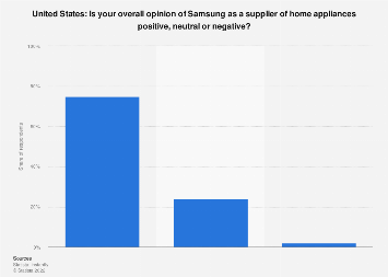 Samsung brand evaluation in the United States 2015