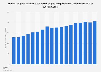 Canada: bachelor's degree graduates 2000-2015