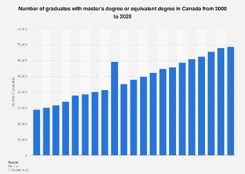 Canada: master's degree graduates 2000-2015