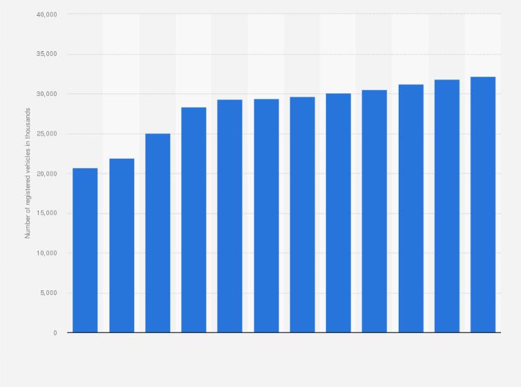 Passenger Car Stock In The United Kingdom Uk 1990 2015 Statistic