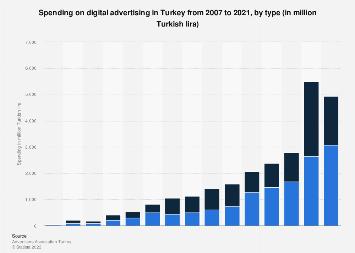 Digital advertising expenditure in Turkey 2007-2018, by type