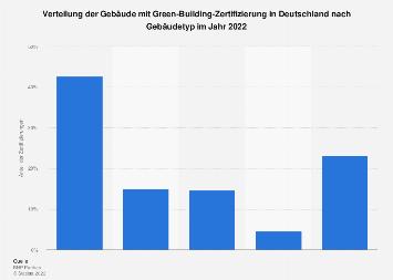 Green Buildings - Verteilung nach Gebäudetyp in Deutschland 2018