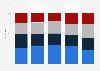 Umfrage zu den Auswirkungen des Medienwandels auf die Arbeit von Journalisten 2015