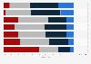 Umfrage zu Finanzierungsmöglichkeiten für Qualitätsjournalismus 2015
