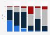 Umfrage zur Entwicklung der Bedeutung von Informationsquellen für Journalisten 2015