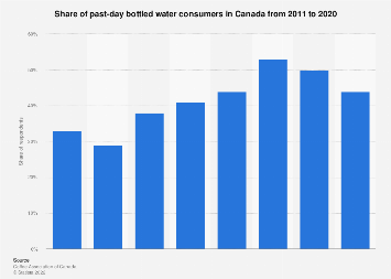Share of past-day bottled water consumers in Canada 2011-2017