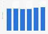 Unternehmen in der Pharmaindustrie in der Schweiz bis 2013