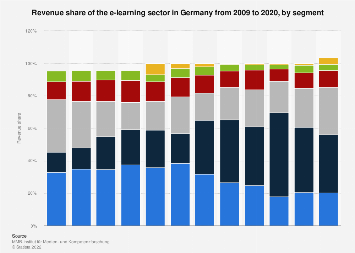 Revenue share of the e-learning industry in Germany 2009-2016, by segment