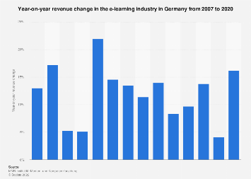 Revenue development of the e-learning industry in Germany 2007-2016