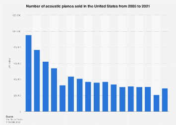 Unit sales of pianos in the U.S. 2005-2016