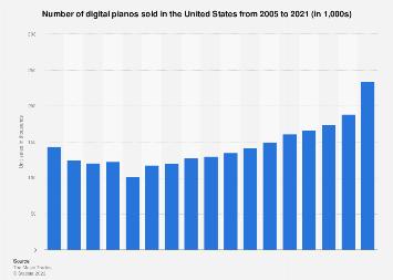 Unit sales of digital pianos in the U.S. 2005-2017