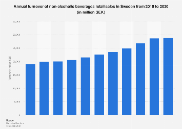 Retail sales turnover of non-alcoholic beverages in Sweden 2000-2015
