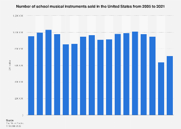 Unit sales of school musical instruments in the U.S. 2005-2017