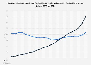 Marktanteil des interaktiven Handels im Einzelhandel in Deutschland bis 2018