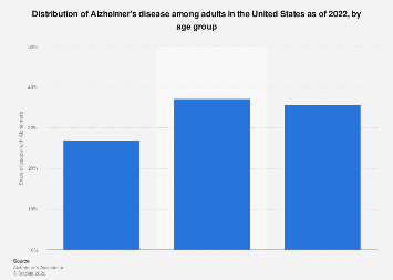 Share of patients with Alzheimer's disease in the U.S. by age group 2018