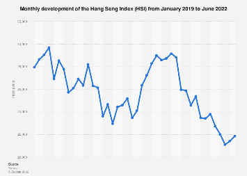 hang seng index performance