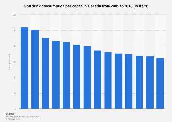 Soft drink consumption per capita in Canada 2005-2018