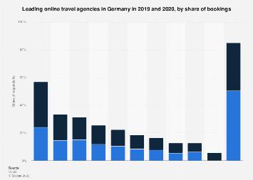 Leading online travel agencies Germany 2013-2017