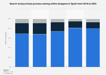 Online searching and shopping habits in Spain as of May 2015