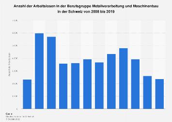 Arbeitslosenzahl in der Metallverarbeitung und Maschinenbau in der Schweiz bis 2016
