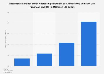 Geschätzter Schaden durch Adblocking weltweit bis 2016