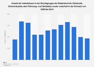 Arbeitslosenzahl in der Berufsgruppe der Elektrotechnik in der Schweiz bis 2016