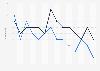 Durchschnittsnoten von Hersteller- und Handelsmarken in Deutschland bis 2014
