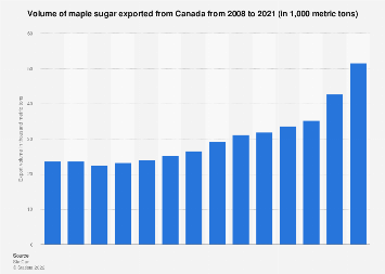 Volume of maple sugar exported from Canada 2008-2018