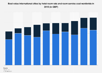 Best value international cities by hotel room and room service cost worldwide 2015