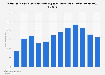 Arbeitslosenzahl in der Berufsgruppe der Ingenieure in der Schweiz bis 2016