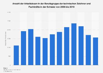 Arbeitslosenzahl der technischen Zeichner und Fachkräfte in der Schweiz bis 2017