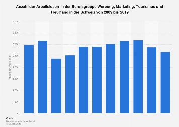 Arbeitslosenzahl in der Berufsgruppe Werbung, Tourismus etc. in der Schweiz bis 2017
