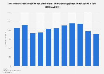 Arbeitslosenzahl in der Sicherheits- und Ordnungspflege in der Schweiz bis 2017
