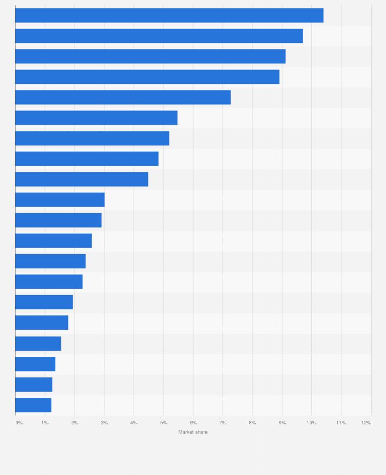 Leading U S Lenders In New Car Retail Loan Market 2015
