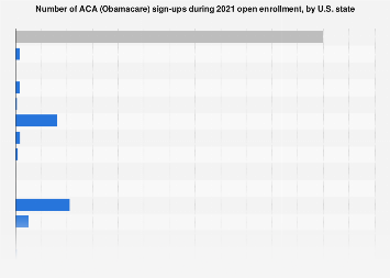 Number of sign-ups during 2019 Obamacare open enrollment, by U.S. state