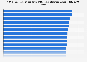 Obamacare sign-ups during 2019 open enrollment as share of 2018 by U.S. state