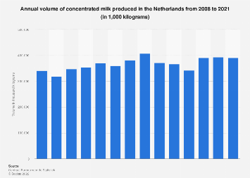 Volume of concentrated milk produced in the Netherlands 2007-2017