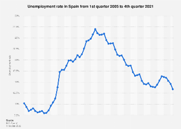 Unemployment rate in Spain 2005-2017
