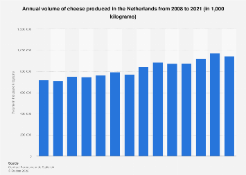 Volume of cheese produced in the Netherlands 2007-2017