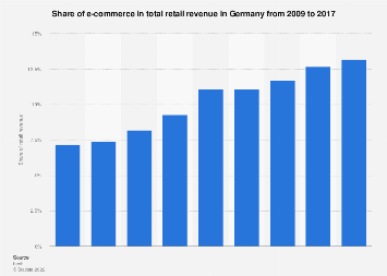 Share of e-commerce in retail revenue in Germany 2009-2016