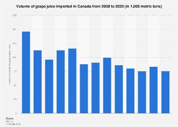 Volume of grape juice imported in Canada 2008-2017