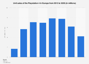 Playstation 4: unit sales in Europe 2013-2018