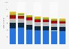 Umsatz von Karstadt Warenhaus in Deutschland nach Warengruppen bis 2016/17