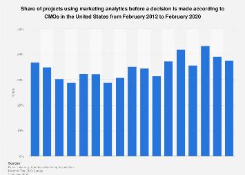 Marketing analytics usage in the U.S. 2012-2018