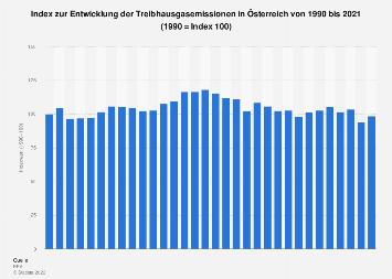 Entwicklung der Treibhausgasemissionen in Österreich bis 2017