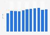 Number of DIY retail stores in Austria 2003-2016