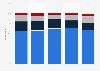 Game developer employment status worldwide 2015-2017